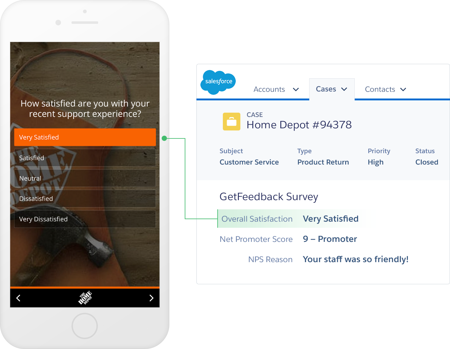 Salesforce phone to sfdc mobile